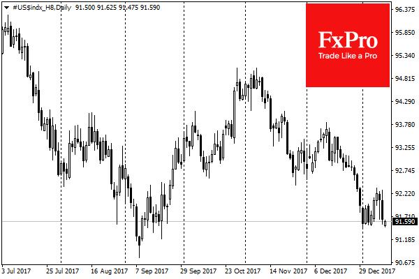 Индекс доллара упал до минимумов с сентября