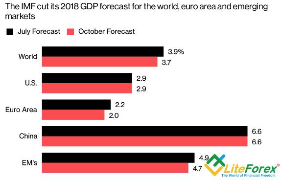 Прогнозы по ВВП