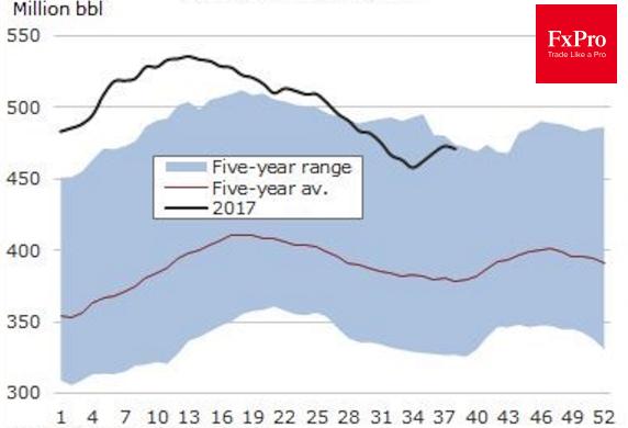 Динамика американских запасов нефти