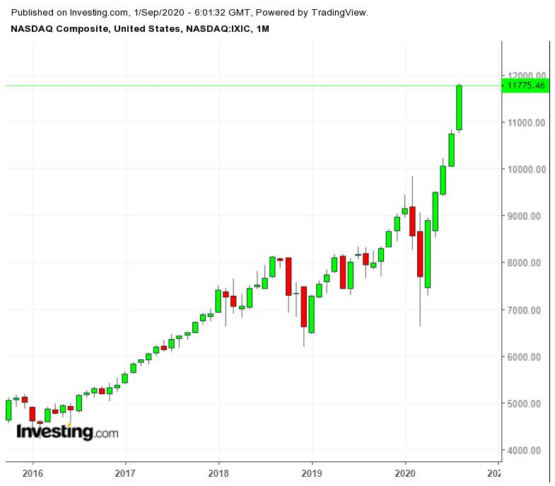 Месячный график композитного индекса NASDAQ