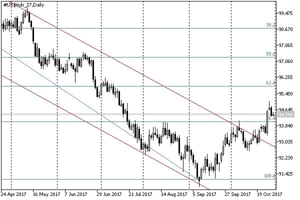 Индекс доллара в понедельник снизился, но сохраняет тренд на рост