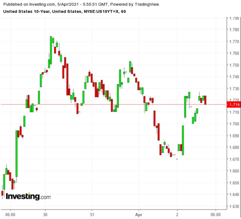 Новости ФРС: чиновники сохраняют спокойствие перед лицом инфляции