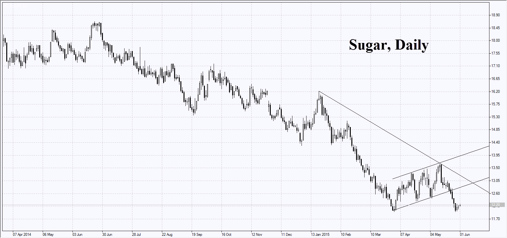 Сахар, дневной график